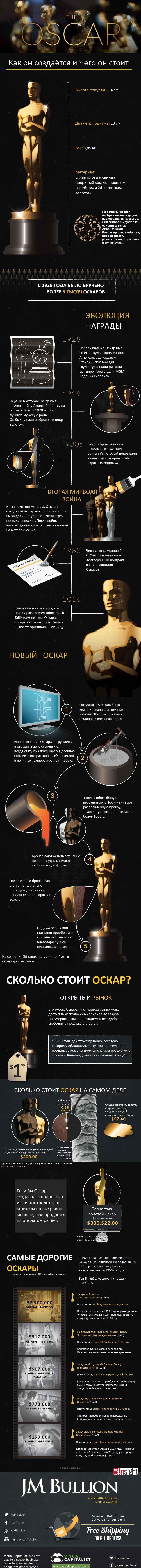 Инфографика  Инфографика: Сколько стоит Оскар?