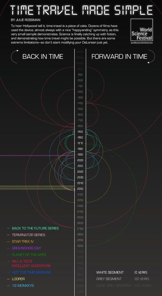Инфографика  Самые популярные путешествия во времени
