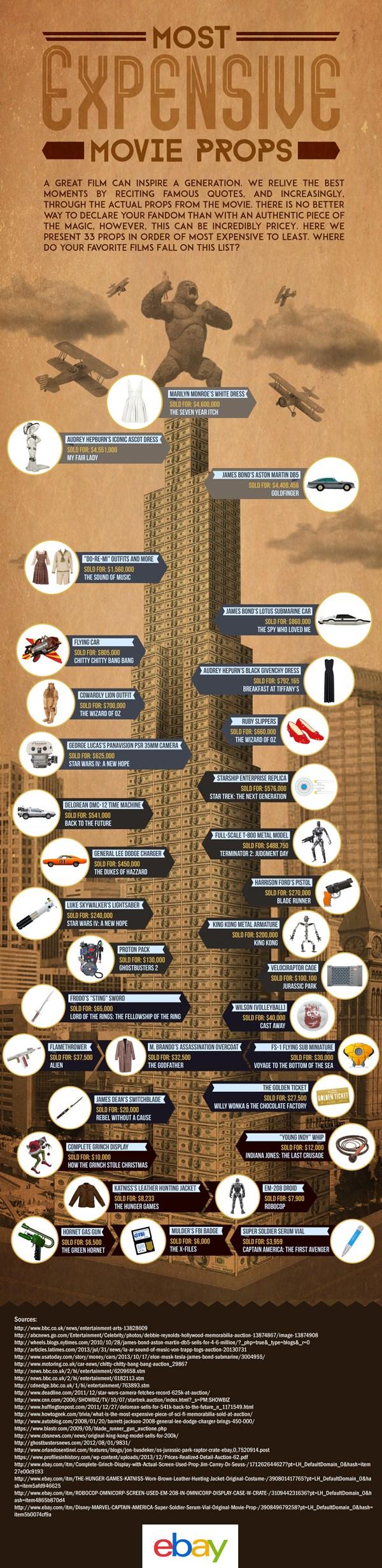 Инфографика  Самые дорогие костюмы и декорации из фильмов