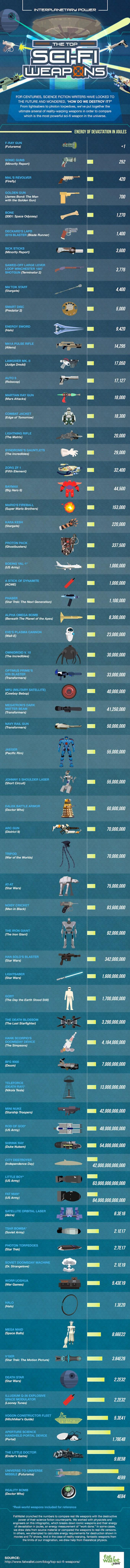 Инфографика  Рейтинг самого мощного оружия в кино