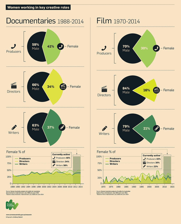 Инфографика  Доля женщин в киноиндустрии