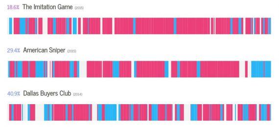 Інфографіка  Частка правди у фільмах, знятих за реальними подіями
