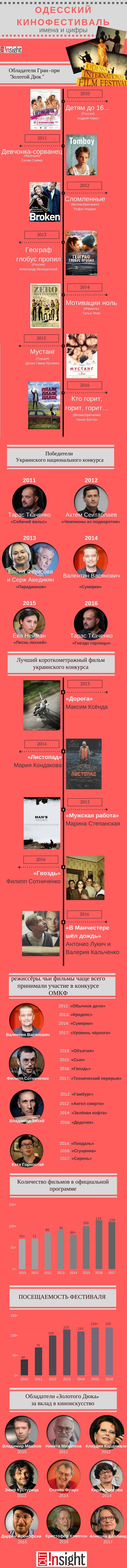 Инфографика  Infographics: Odessa film festival in names and figures