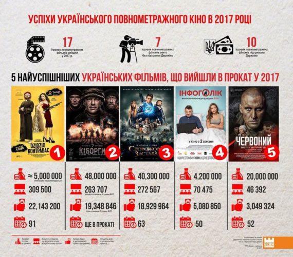 Инфографика  Названы 5 самых успешных украинских фильмов 2017 года