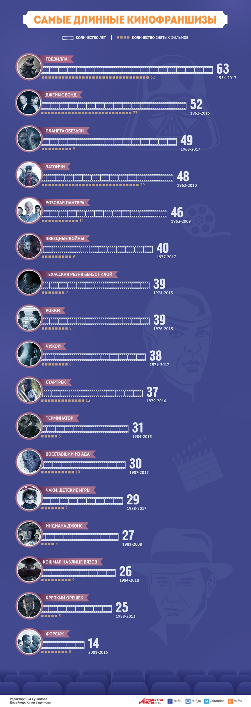 Інфографіка  Інфографіка: Найдовші кінофраншизи в історії