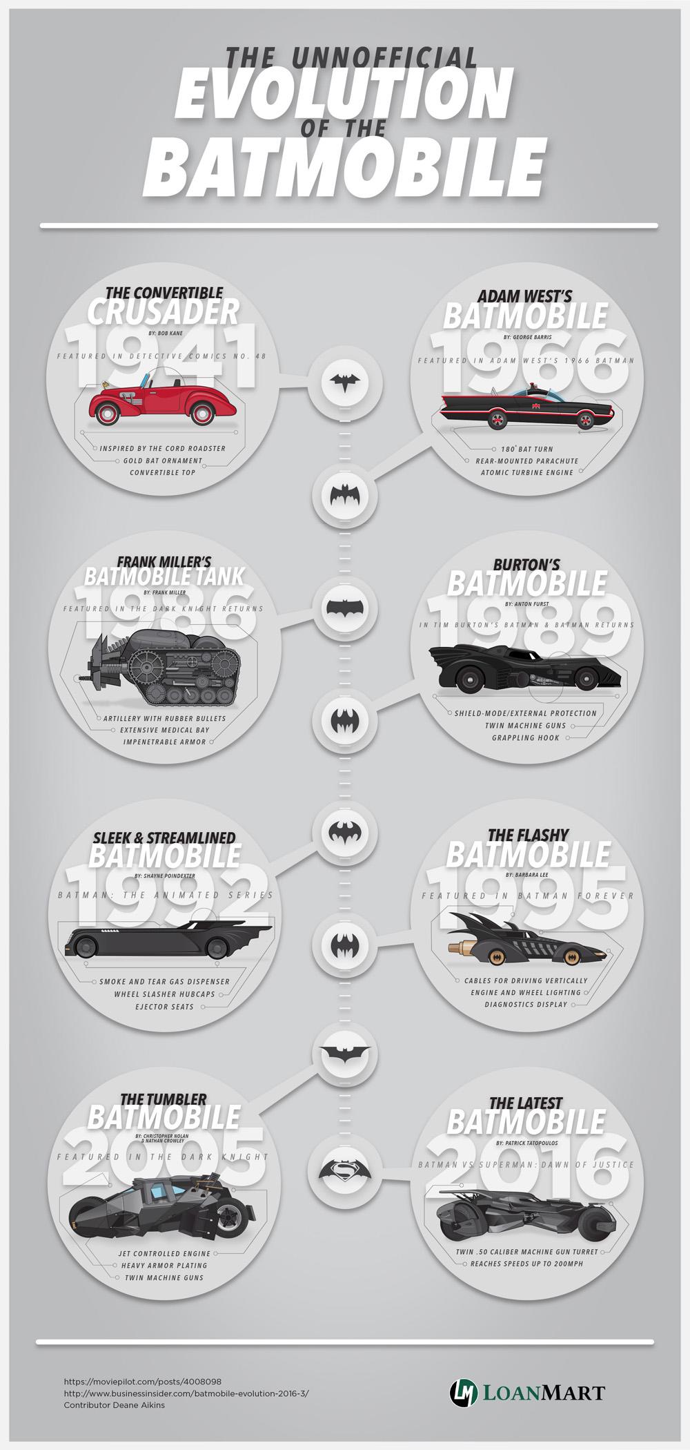 Інфографіка  Інфографіка: Еволюція Бетмобіля в кіно